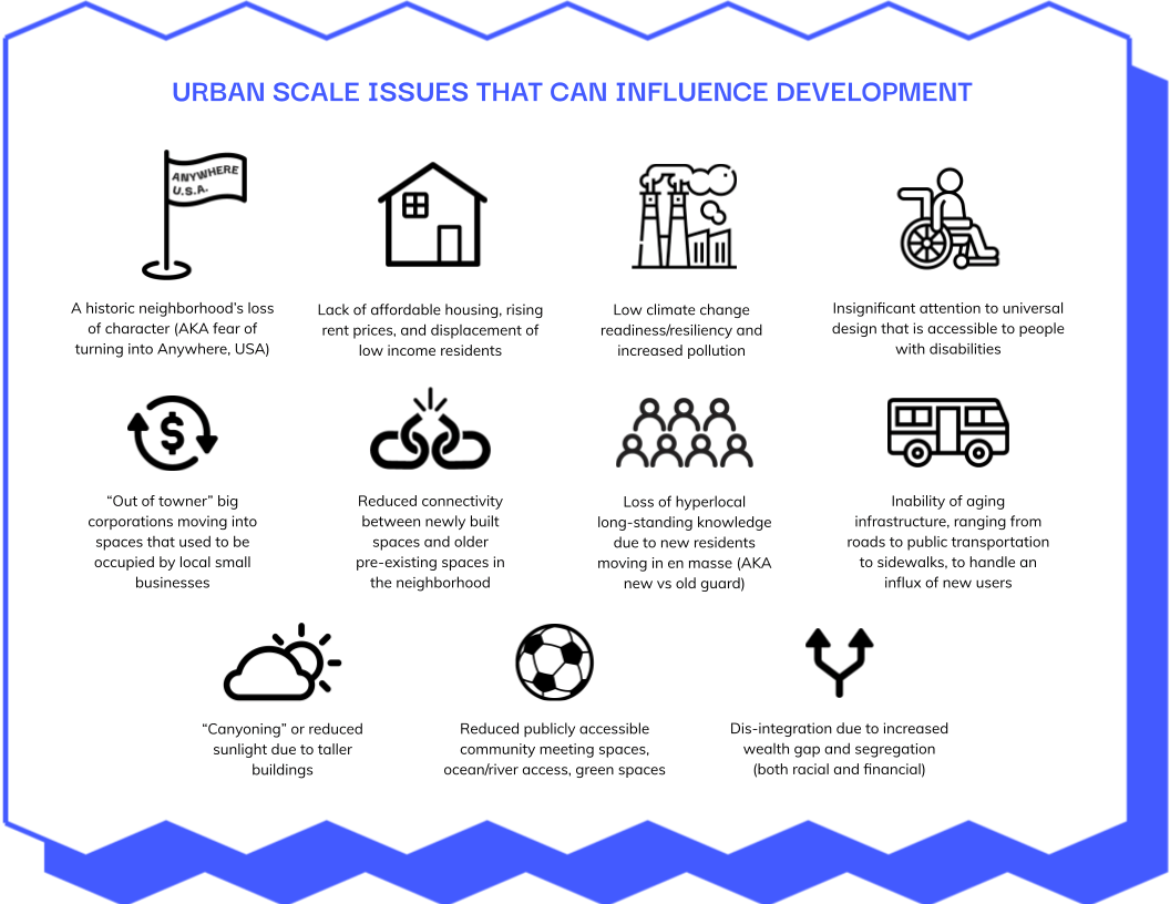 A visualization of urban scale issues that can influence the planning process and development.