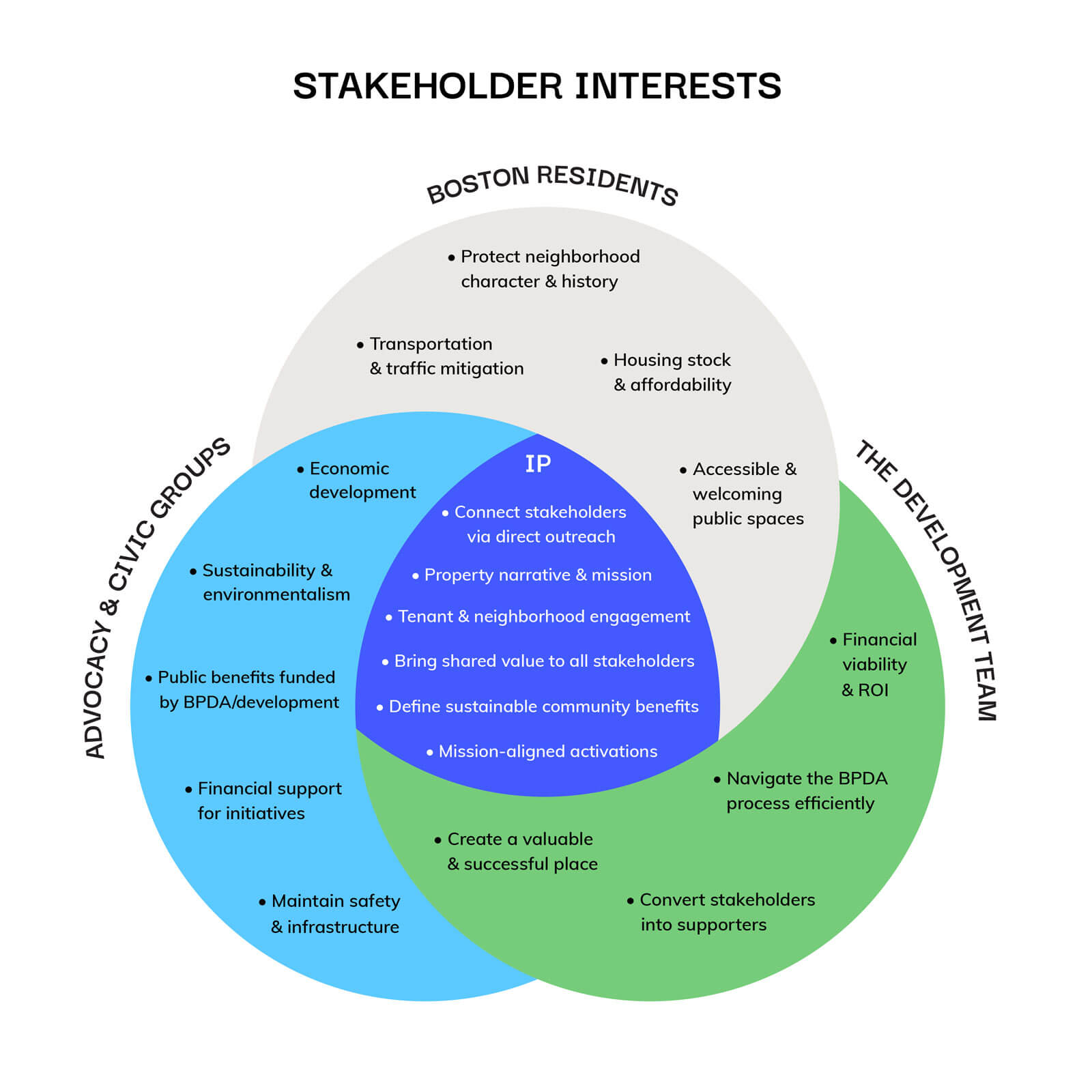 Venn diagram showing how Isenberg Projects translates between diverse stakeholder interests