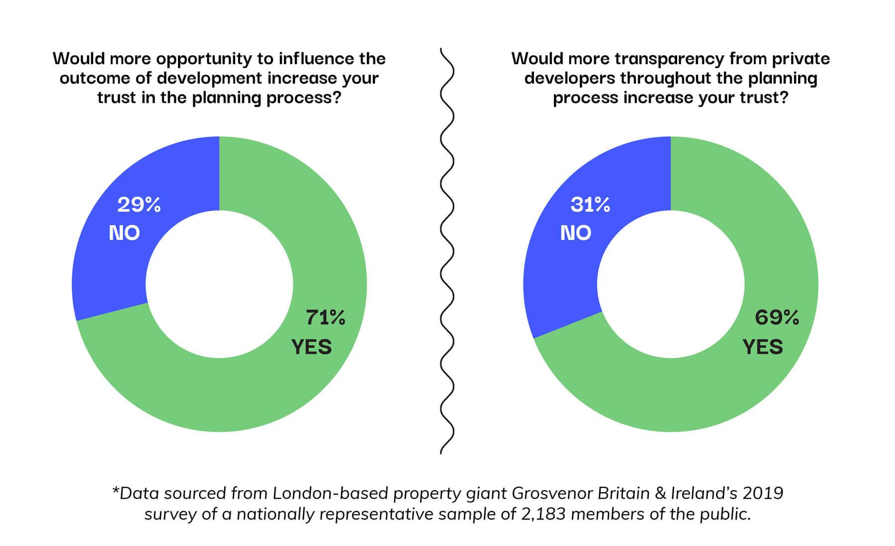Pie charts depicting London-based property giant Grovesnor's 2019 survey