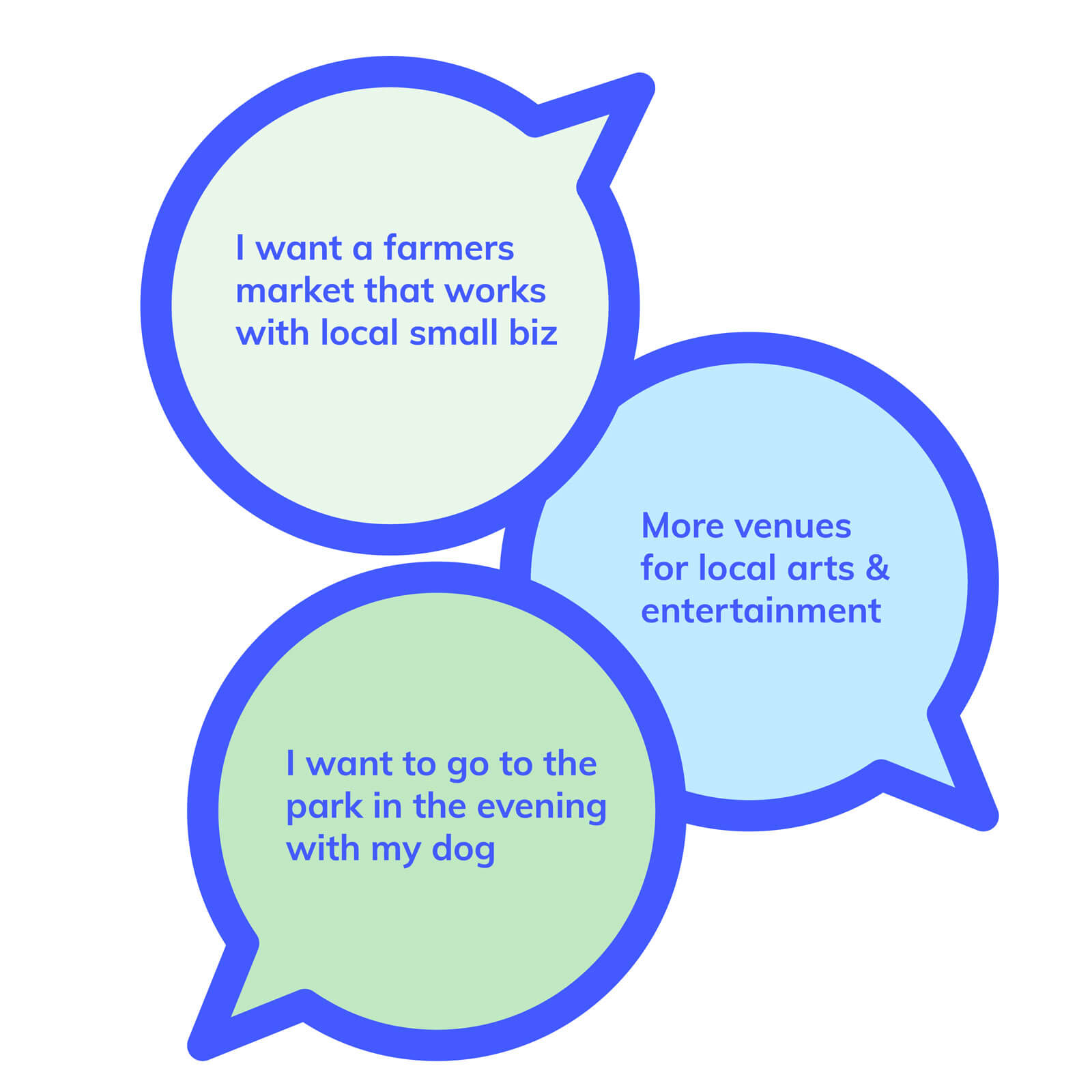 Speech bubbles with examples of what the public might say in a survey response to guide programming recommendations and placemaking efforts.